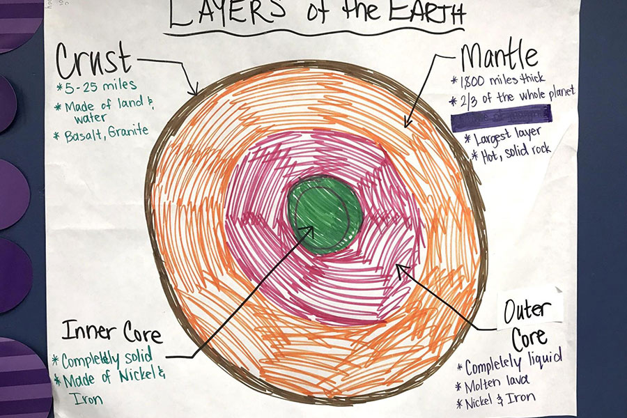 Layers of the earth visual